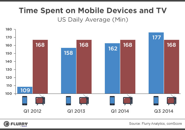 mobile-devices-time-spent-surpasses-tv-flurry
